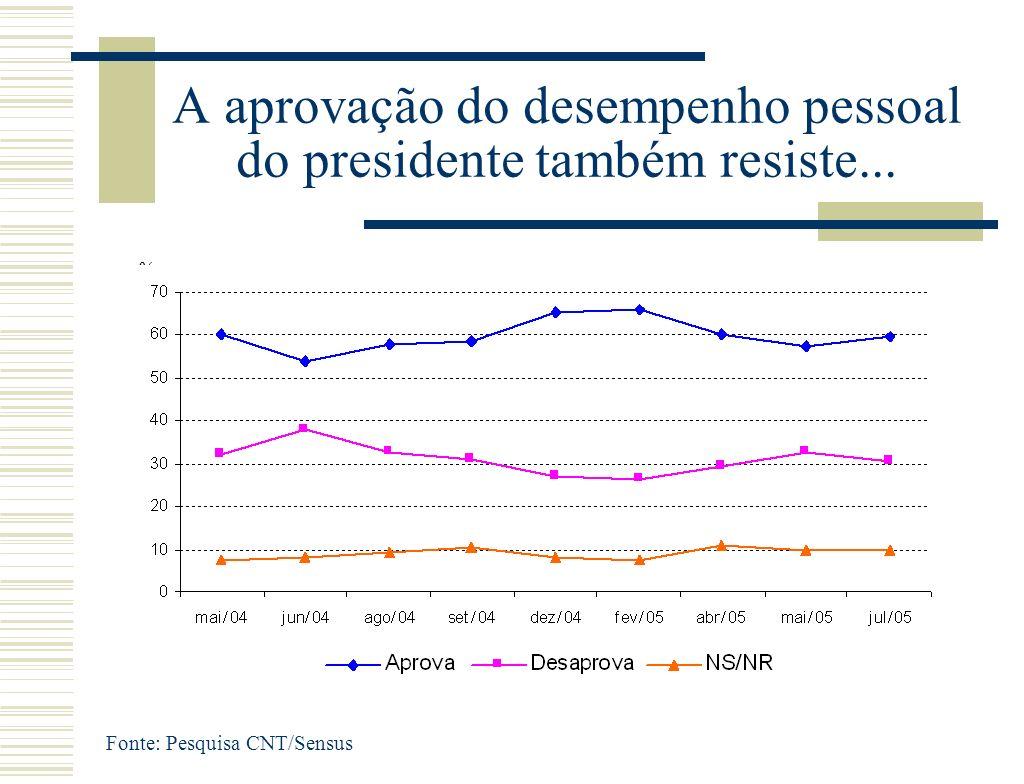 A aprovação do desempenho pessoal do presidente também resiste... % Fonte: Pesquisa CNT/Sensus