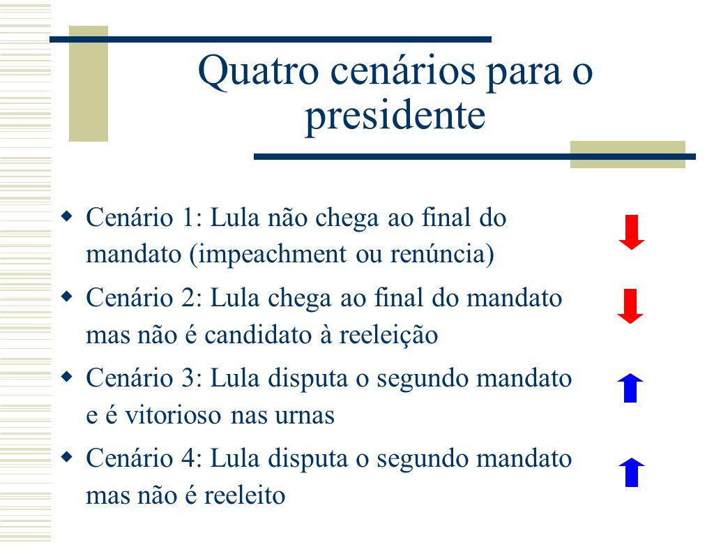 Quatro cenários para o presidente Cenário 1: Lula não chega ao final do mandato (impeachment ou renúncia) Cenário 2: Lula chega ao final do mandato mas não é candidato à reeleição Cenário 3: Lula disputa o segundo mandato e é vitorioso nas urnas Cenário 4: Lula disputa o segundo mandato mas não é reeleito