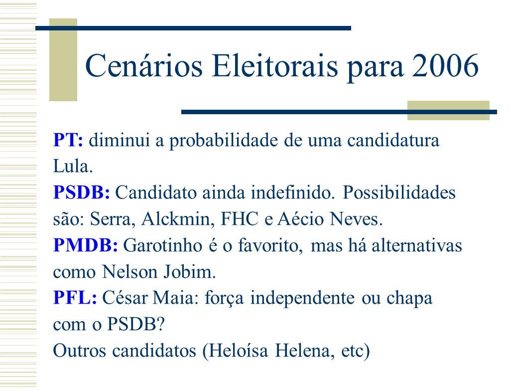 Cenários Eleitorais para 2006 PT: diminui a probabilidade de uma candidatura Lula.