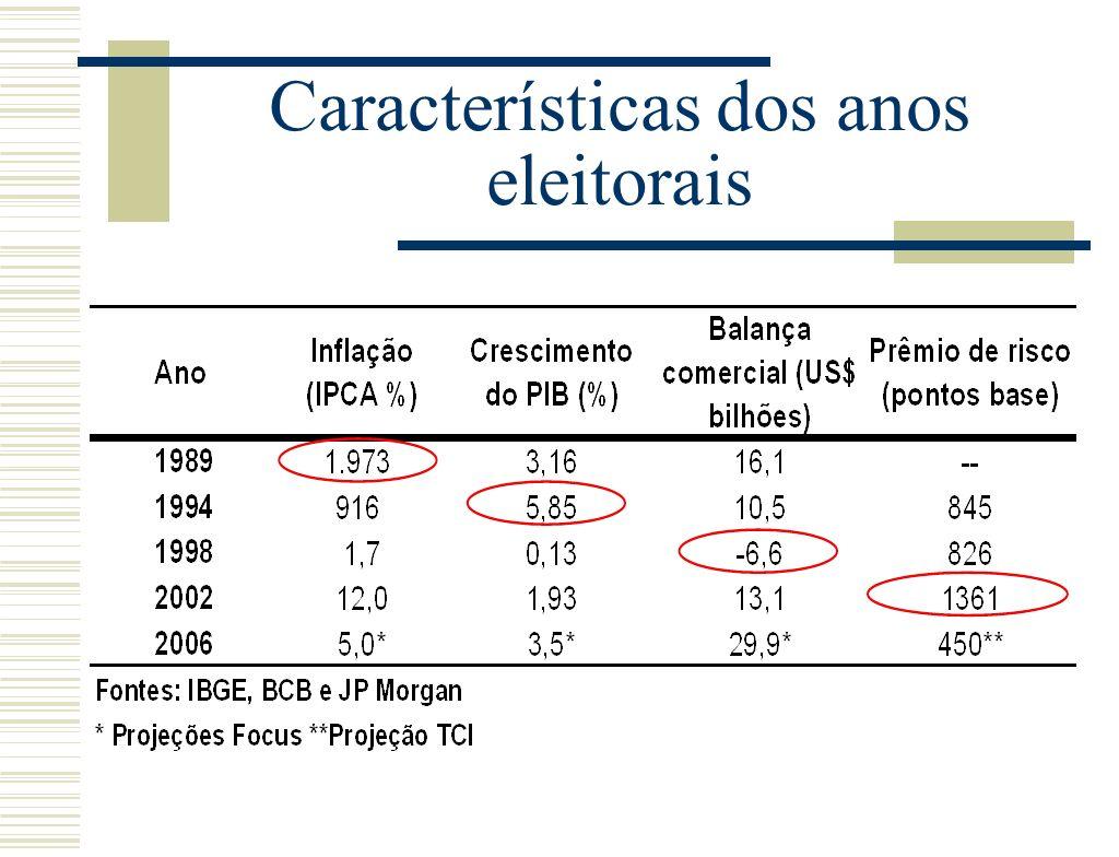 Características dos anos eleitorais