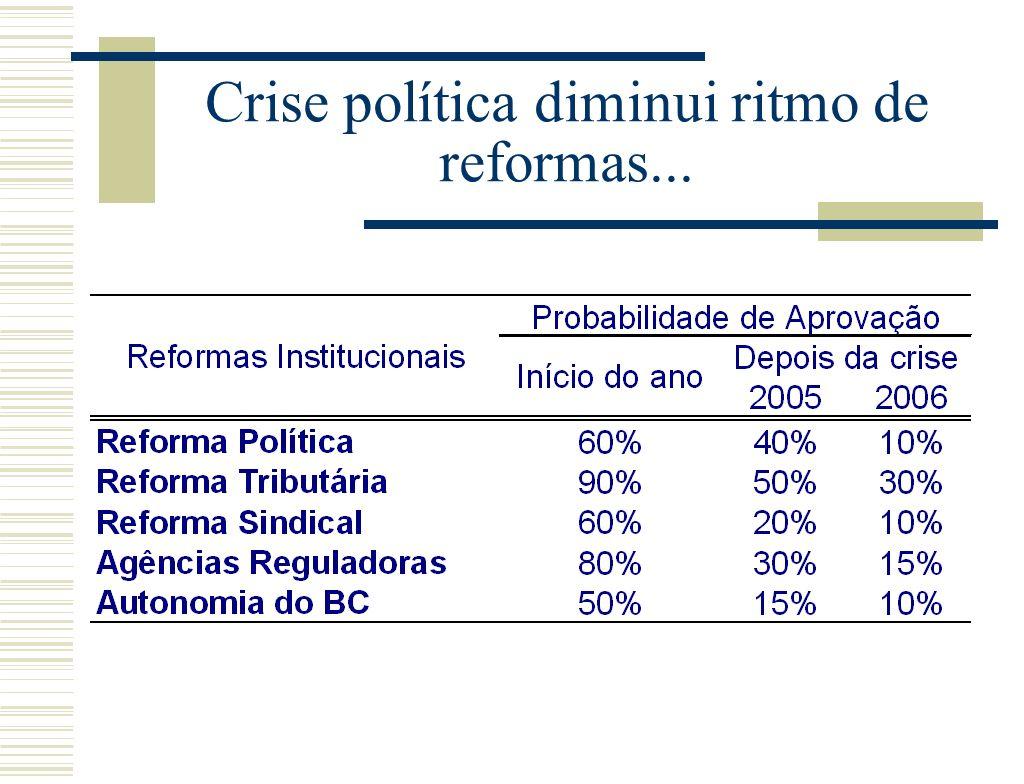 Crise política diminui ritmo de reformas...