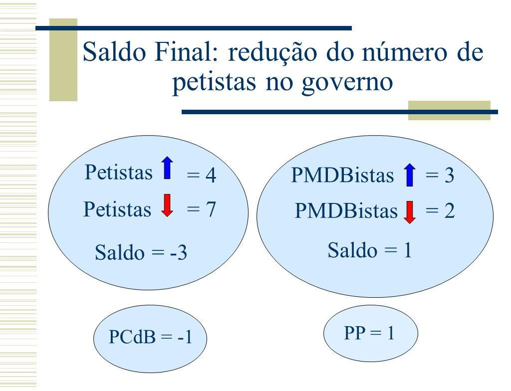 Saldo Final: redução do número de petistas no governo Petistas = 7 = 4 Saldo = -3 PMDBistas = 3 PMDBistas= 2 Saldo = 1 PCdB = -1 PP = 1
