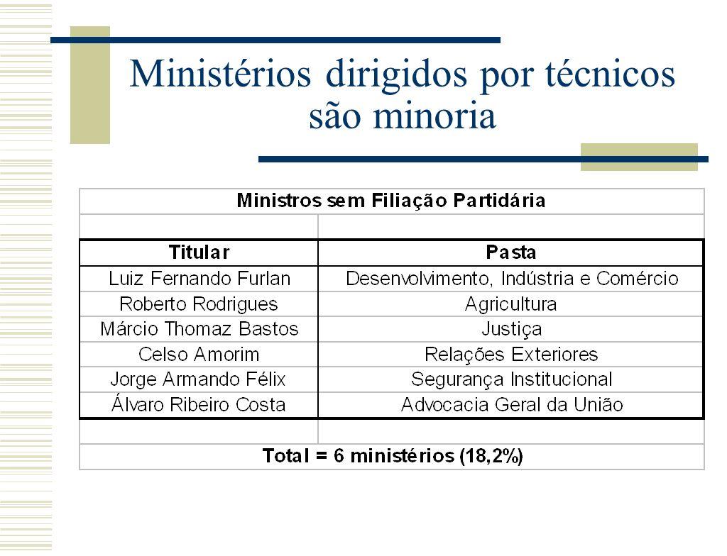 Ministérios dirigidos por técnicos são minoria