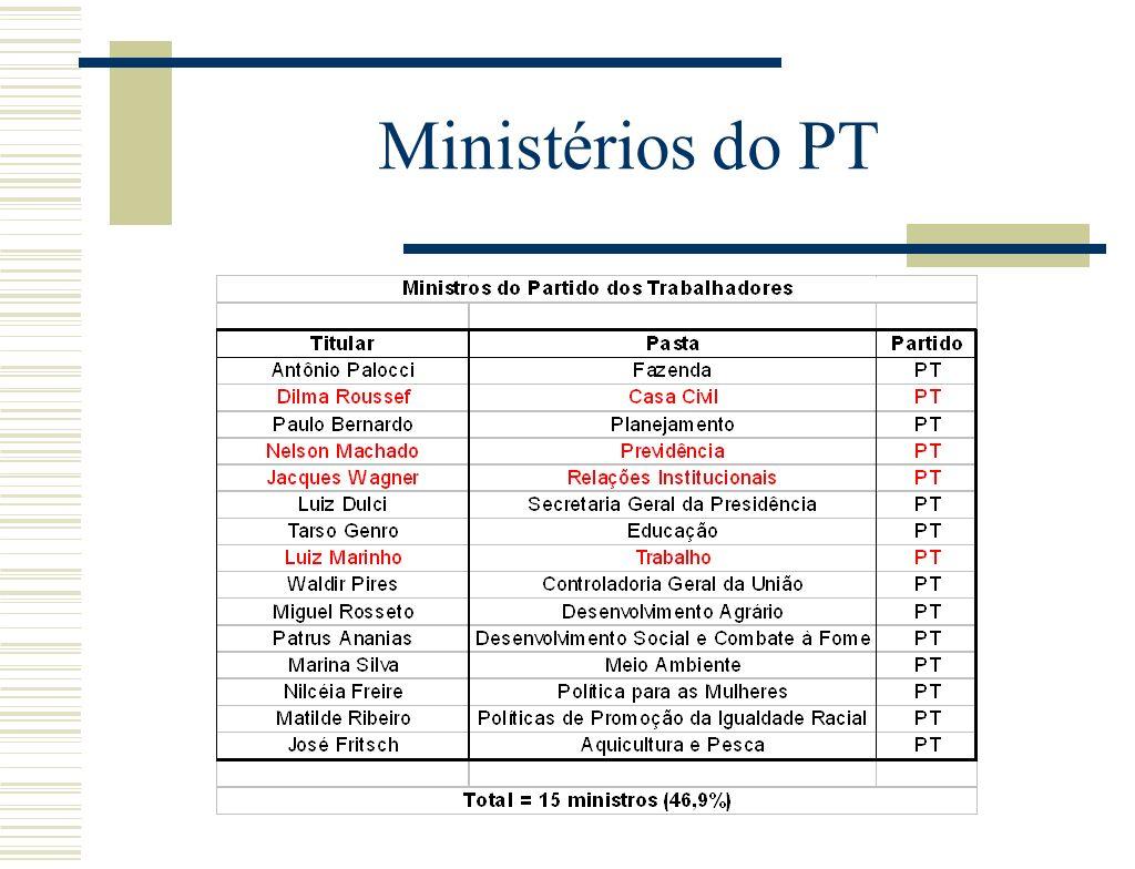 Ministérios do PT