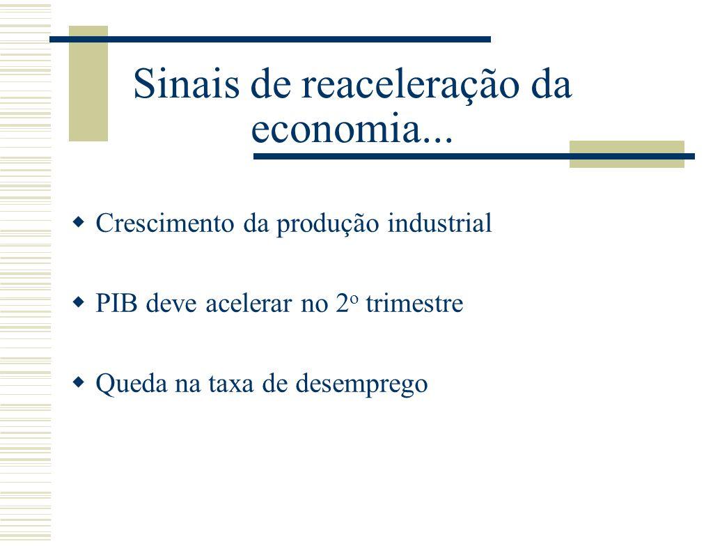 Sinais de reaceleração da economia...