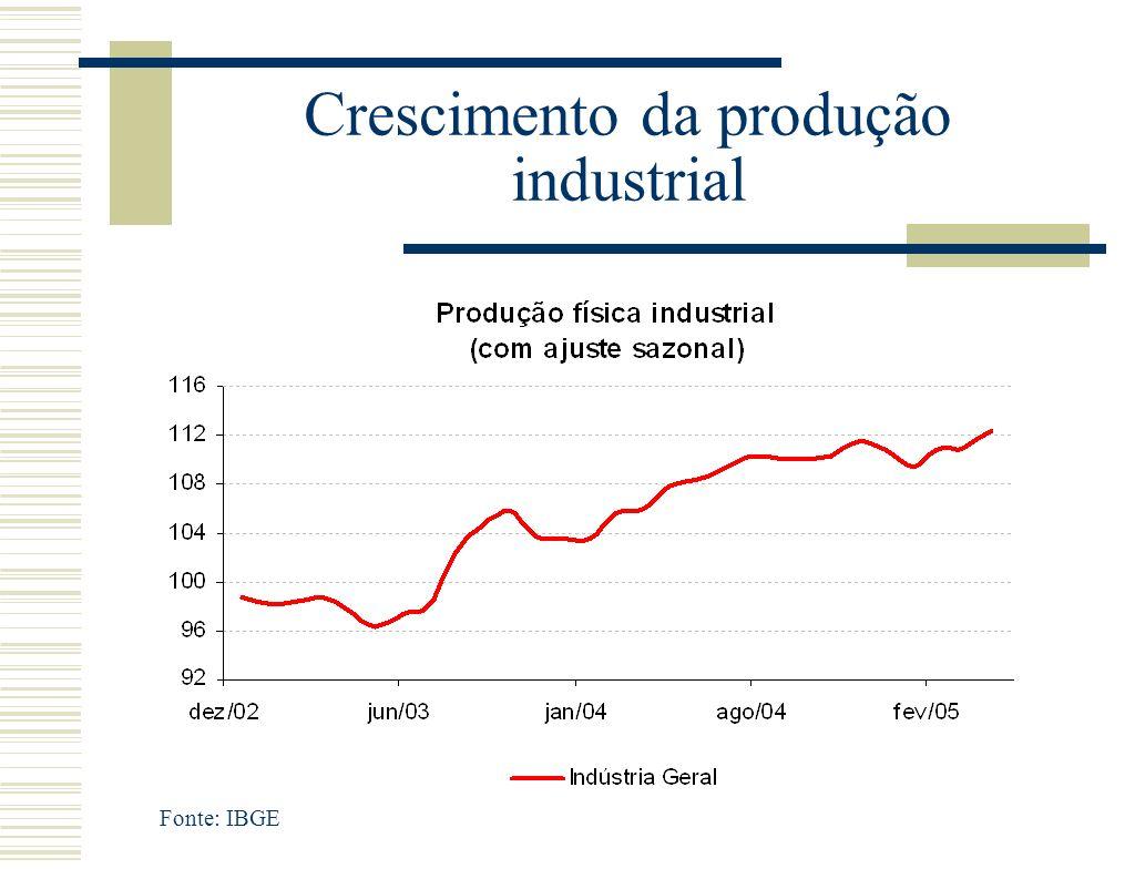 Crescimento da produção industrial Fonte: IBGE