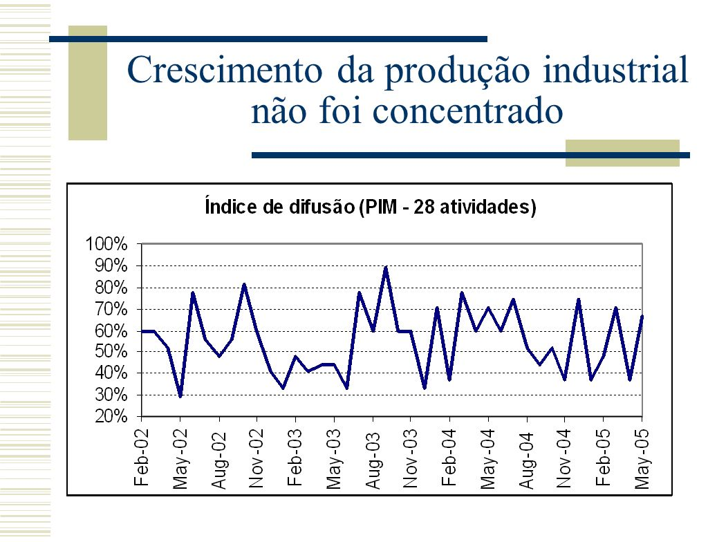 Crescimento da produção industrial não foi concentrado