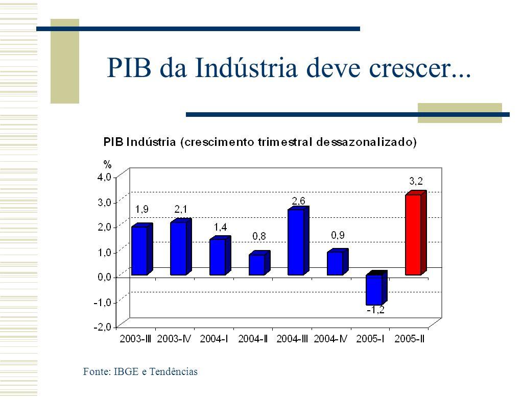 PIB da Indústria deve crescer... Fonte: IBGE e Tendências
