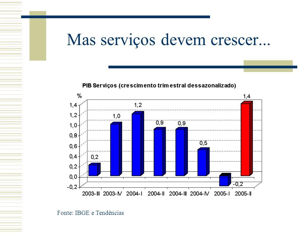 Mas serviços devem crescer... Fonte: IBGE e Tendências