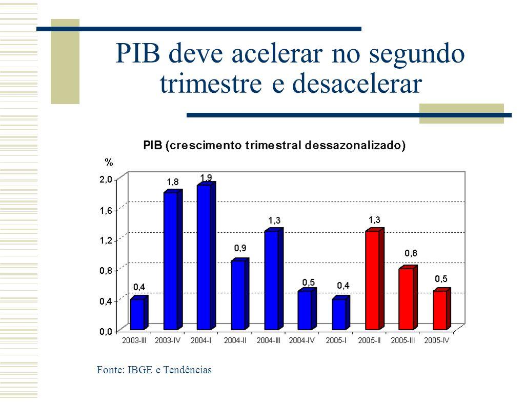 PIB deve acelerar no segundo trimestre e desacelerar Fonte: IBGE e Tendências