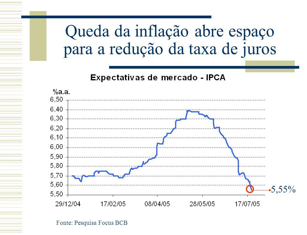 Queda da inflação abre espaço para a redução da taxa de juros Fonte: Pesquisa Focus BCB 5,55%