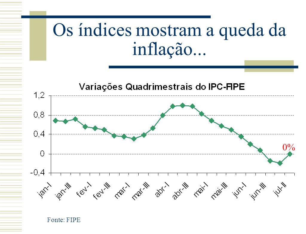 Os índices mostram a queda da inflação... 0% Fonte: FIPE