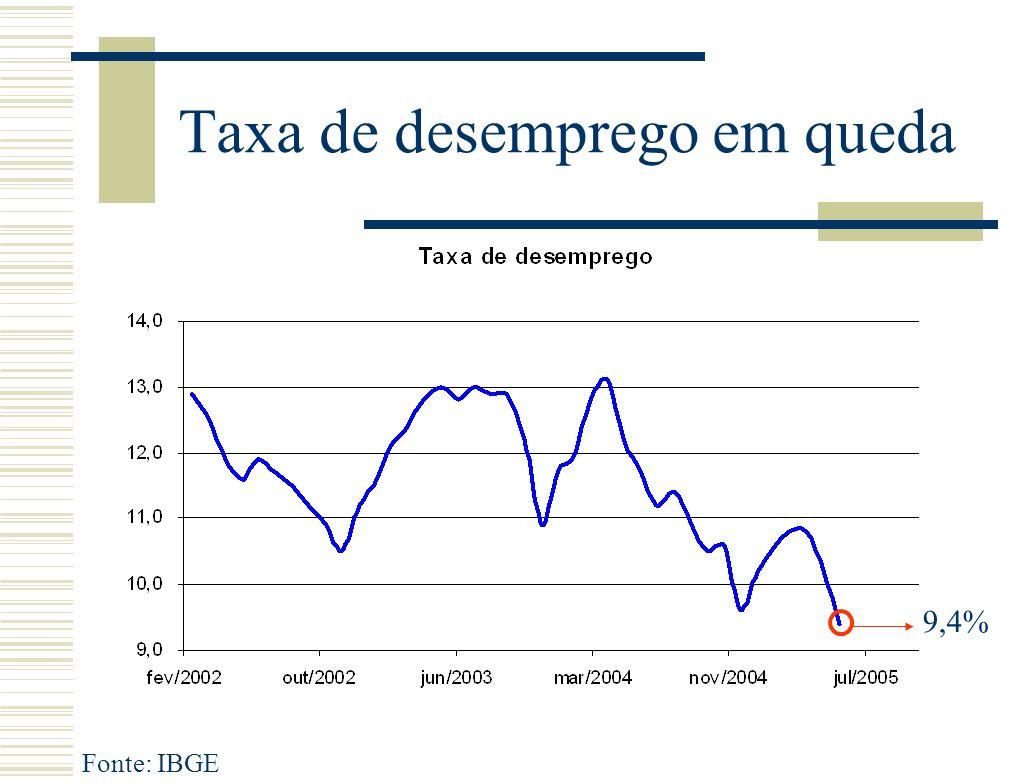 Taxa de desemprego em queda Fonte: IBGE 9,4%