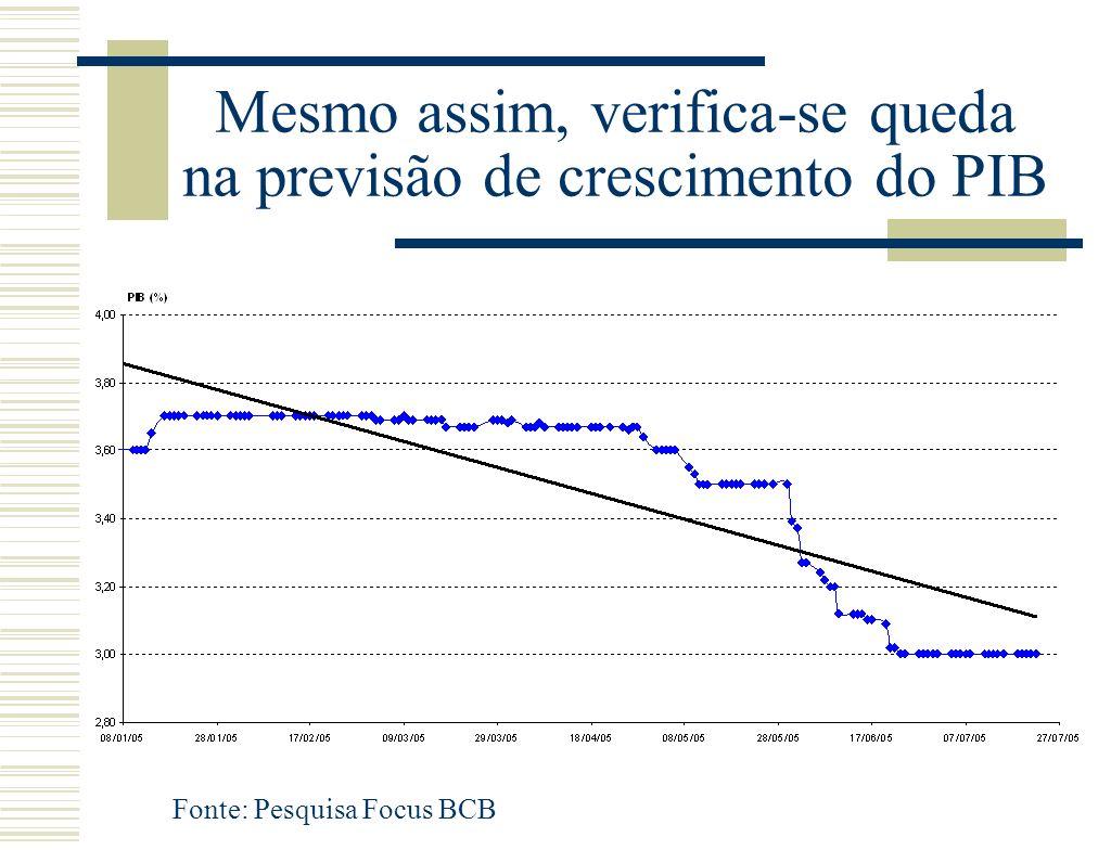 Mesmo assim, verifica-se queda na previsão de crescimento do PIB Fonte: Pesquisa Focus BCB
