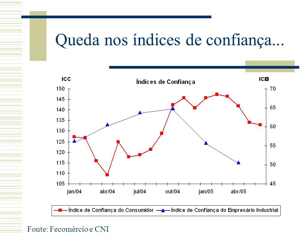 Queda nos índices de confiança... Fonte: Fecomércio e CNI