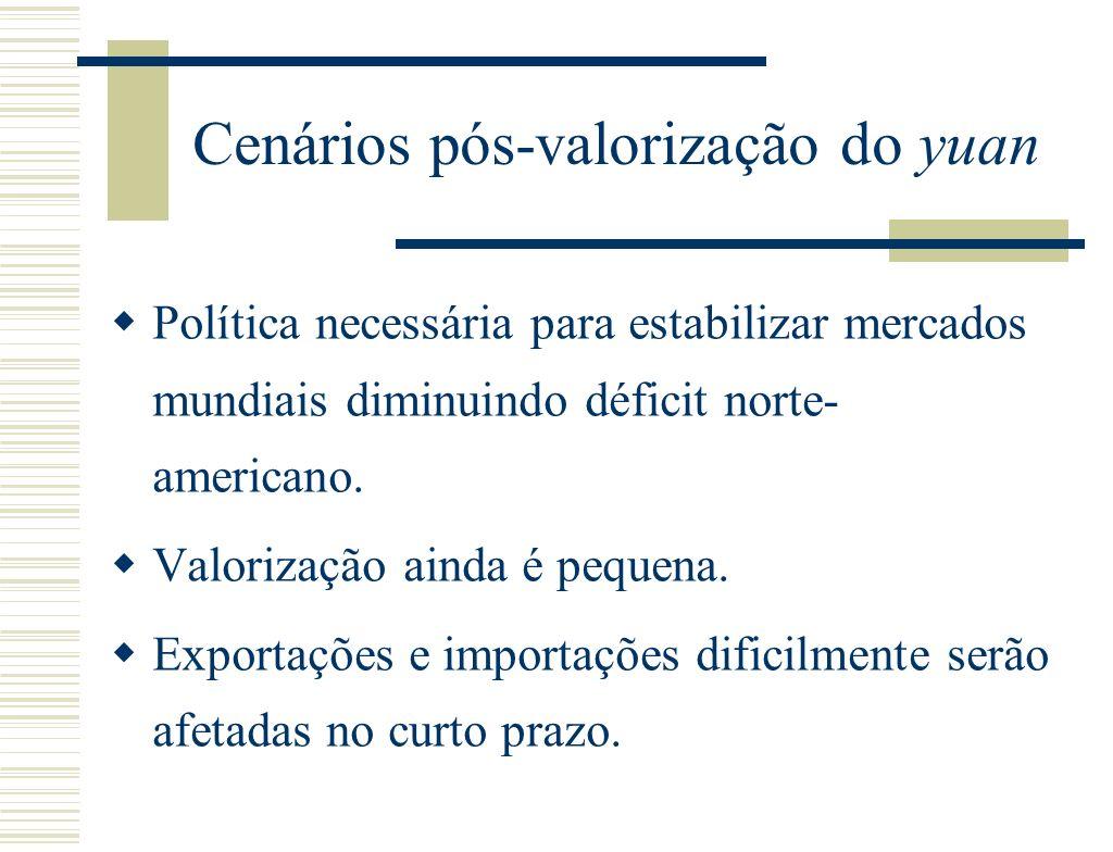 Cenários pós-valorização do yuan Política necessária para estabilizar mercados mundiais diminuindo déficit norte- americano.