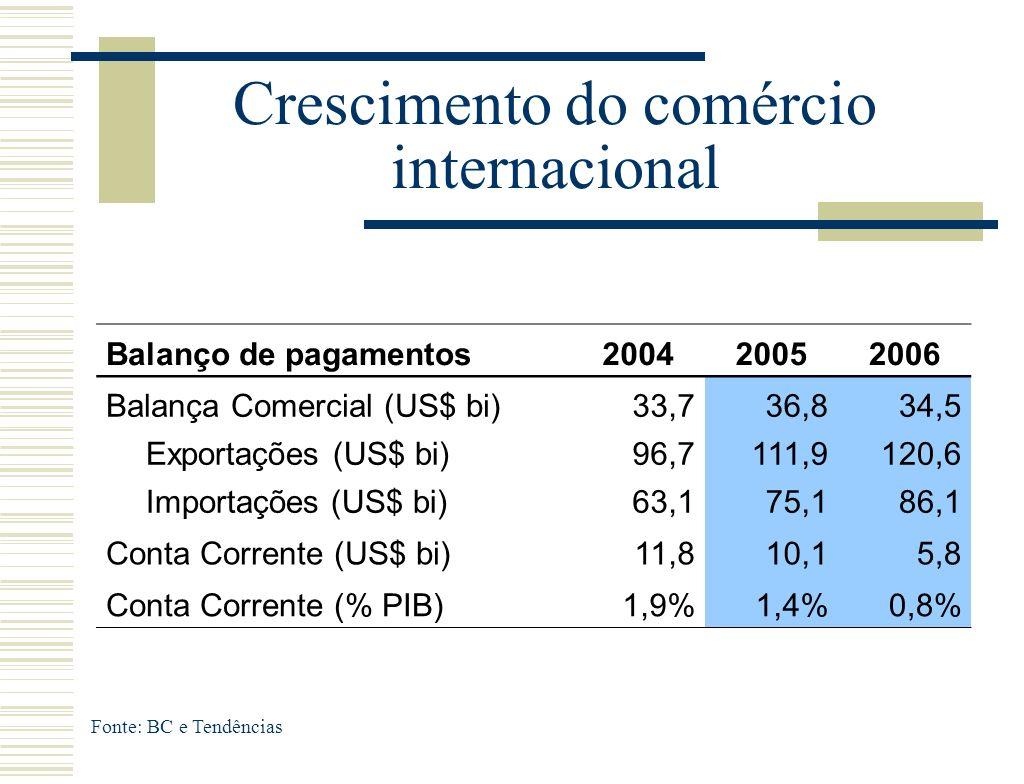 Crescimento do comércio internacional Fonte: BC e Tendências Balanço de pagamentos200420052006 Balança Comercial (US$ bi)33,736,834,5 Exportações (US$ bi)96,7111,9120,6 Importações (US$ bi)63,175,186,1 Conta Corrente (US$ bi)11,810,15,8 Conta Corrente (% PIB)1,9%1,4%0,8%