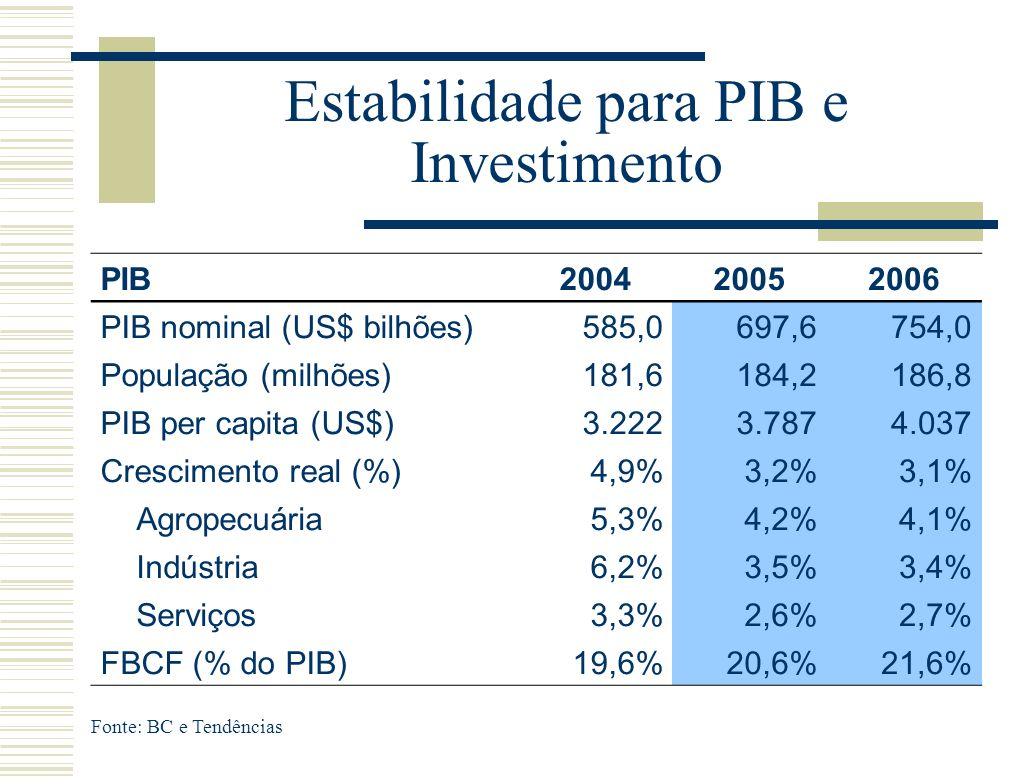 Estabilidade para PIB e Investimento Fonte: BC e Tendências PIB200420052006 PIB nominal (US$ bilhões)585,0697,6754,0 População (milhões)181,6184,2186,8 PIB per capita (US$)3.2223.7874.037 Crescimento real (%)4,9%3,2%3,1% Agropecuária5,3%4,2%4,1% Indústria6,2%3,5%3,4% Serviços3,3%2,6%2,7% FBCF (% do PIB)19,6%20,6%21,6%
