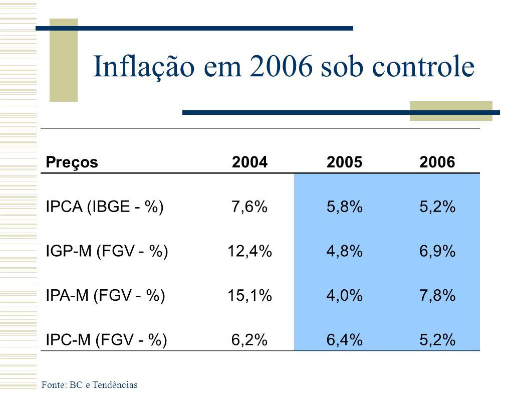 Inflação em 2006 sob controle Fonte: BC e Tendências Preços200420052006 IPCA (IBGE - %)7,6%5,8%5,2% IGP-M (FGV - %)12,4%4,8%6,9% IPA-M (FGV - %)15,1%4,0%7,8% IPC-M (FGV - %)6,2%6,4%5,2%