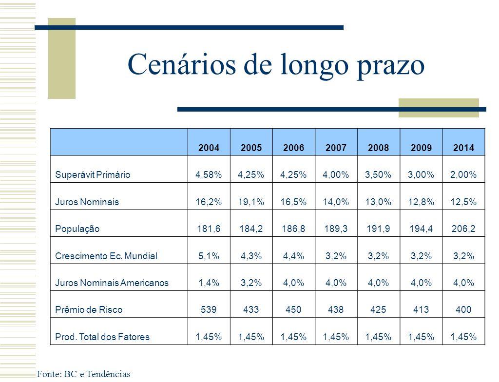 Cenários de longo prazo Fonte: BC e Tendências 2004200520062007200820092014 Superávit Primário4,58%4,25% 4,00%3,50%3,00%2,00% Juros Nominais16,2%19,1%16,5%14,0%13,0%12,8%12,5% População181,6184,2186,8189,3191,9194,4206,2 Crescimento Ec.