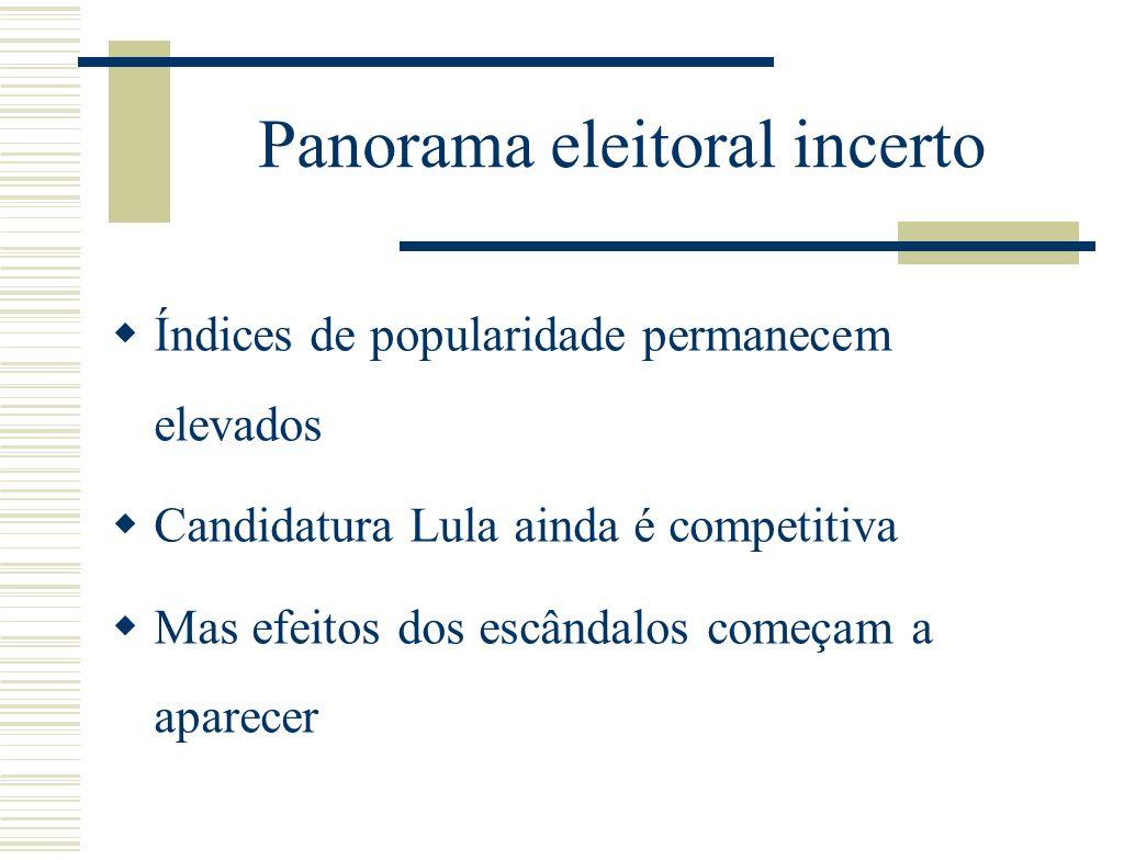 Panorama eleitoral incerto Índices de popularidade permanecem elevados Candidatura Lula ainda é competitiva Mas efeitos dos escândalos começam a aparecer