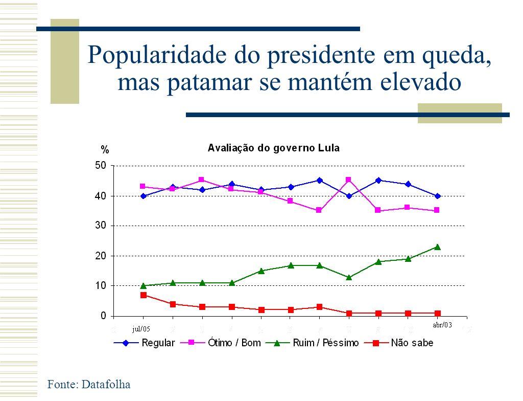Popularidade do presidente em queda, mas patamar se mantém elevado Fonte: Datafolha