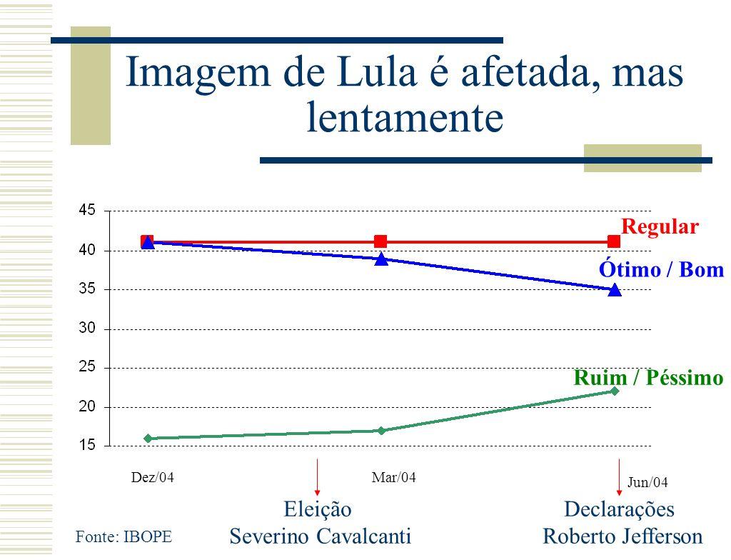 Imagem de Lula é afetada, mas lentamente Fonte: IBOPE Dez/04Mar/04 Jun/04 Regular Ótimo / Bom Ruim / Péssimo Eleição Severino Cavalcanti Declarações Roberto Jefferson