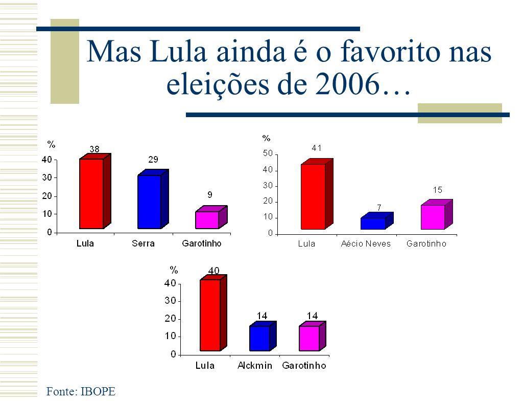 Mas Lula ainda é o favorito nas eleições de 2006… Fonte: IBOPE
