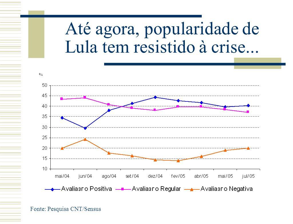Até agora, popularidade de Lula tem resistido à crise... Fonte: Pesquisa CNT/Sensus %