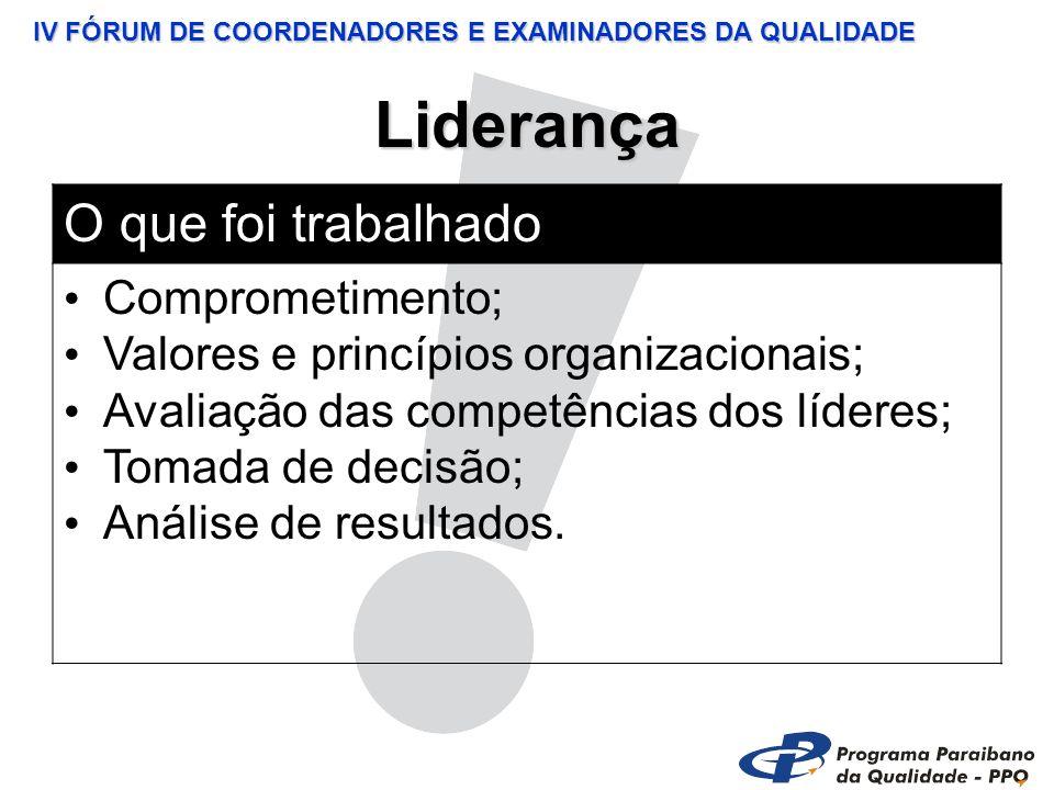 IV FÓRUM DE COORDENADORES E EXAMINADORES DA QUALIDADE Liderança O que foi trabalhado Comprometimento; Valores e princípios organizacionais; Avaliação das competências dos líderes; Tomada de decisão; Análise de resultados.