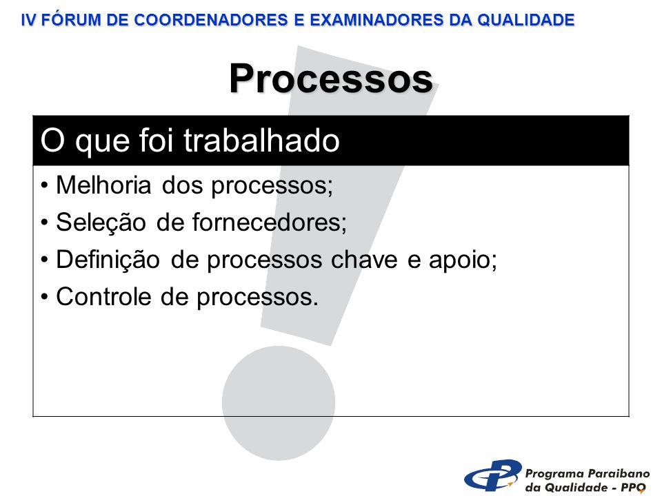 IV FÓRUM DE COORDENADORES E EXAMINADORES DA QUALIDADE Processos O que foi trabalhado Melhoria dos processos; Seleção de fornecedores; Definição de processos chave e apoio; Controle de processos.