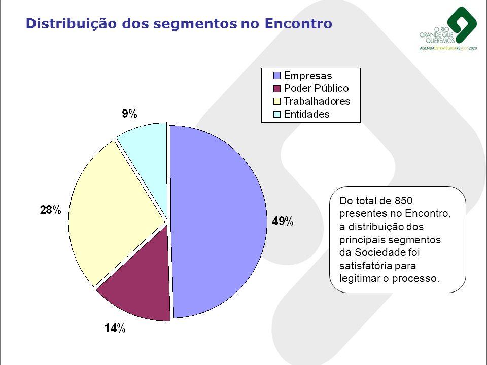 Distribuição dos segmentos no Encontro Do total de 850 presentes no Encontro, a distribuição dos principais segmentos da Sociedade foi satisfatória pa