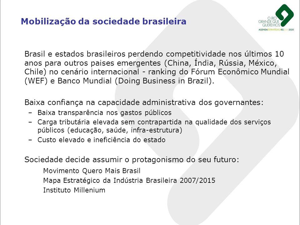 Mobilização da sociedade brasileira Brasil e estados brasileiros perdendo competitividade nos últimos 10 anos para outros paises emergentes (China, Ín