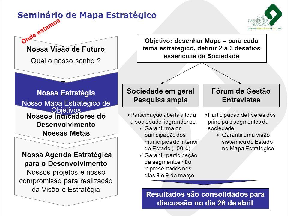 Seminário de Mapa Estratégico Nossa Visão de Futuro Qual o nosso sonho ? Nossa Estratégia Nosso Mapa Estratégico de Objetivos Nossos Indicadores do De
