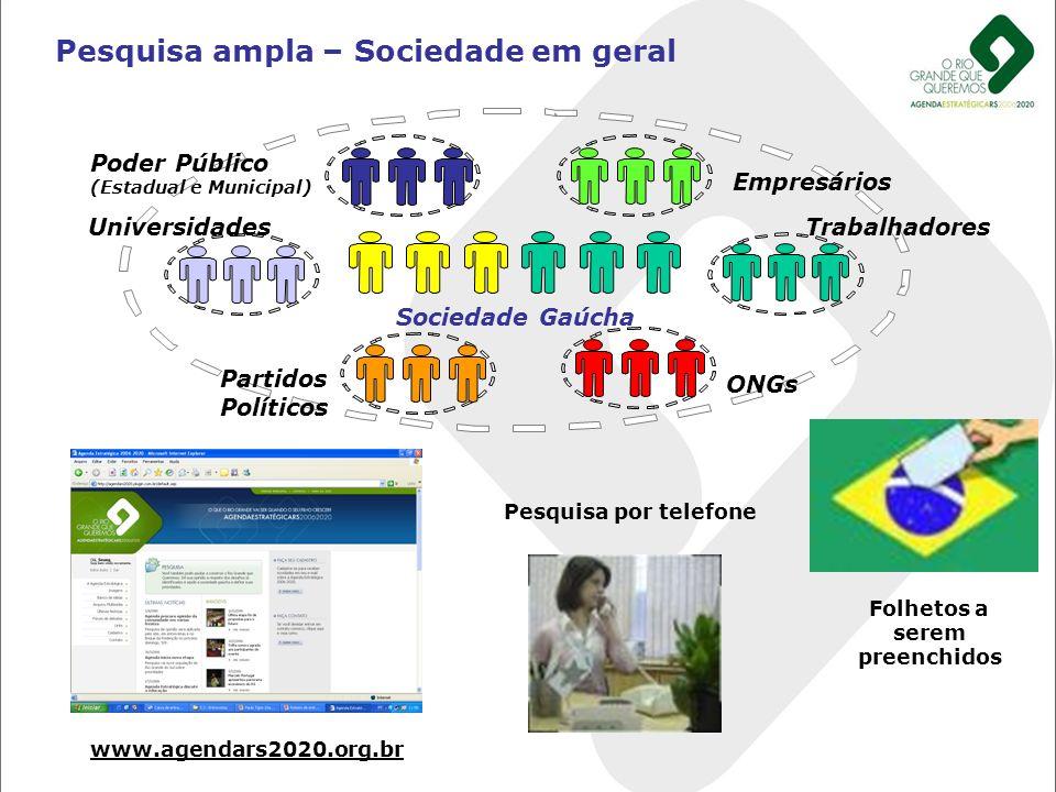 Pesquisa ampla – Sociedade em geral UniversidadesTrabalhadores Poder Público (Estadual e Municipal) Empresários Partidos Políticos ONGs Sociedade Gaúc