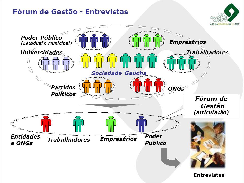 Fórum de Gestão - Entrevistas Fórum de Gestão (articulação) Trabalhadores Poder Público Empresários Entidades e ONGs UniversidadesTrabalhadores Poder