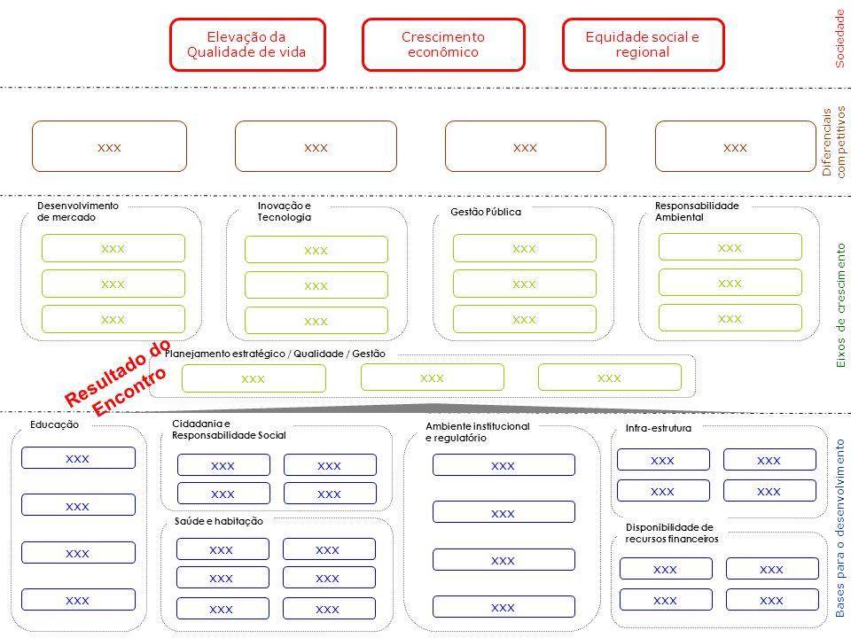 Diferenciais competitivos Eixos de crescimento Sociedade xxx Bases para o desenvolvimento Crescimento econômico Elevação da Qualidade de vida Equidade