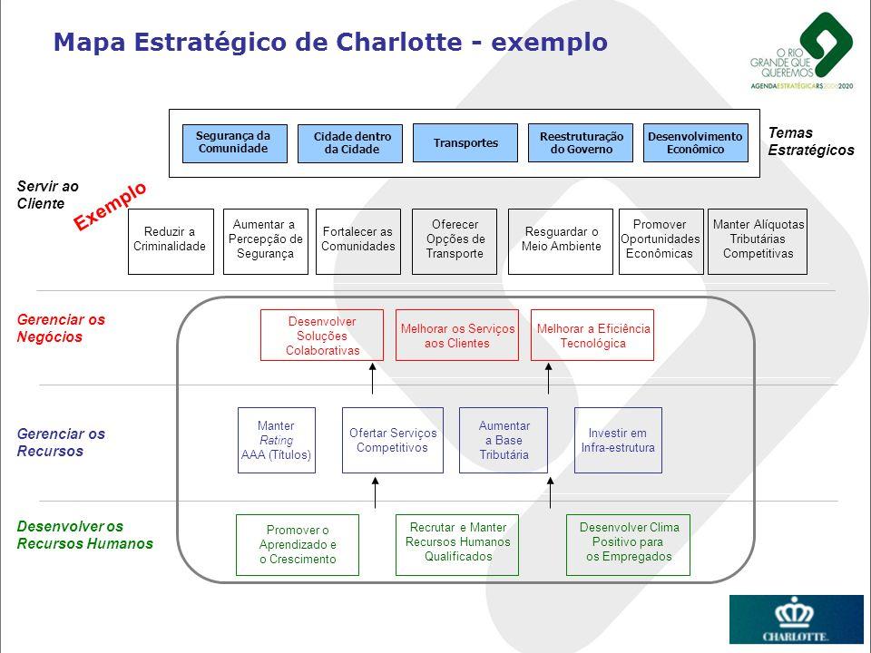 Servir ao Cliente Gerenciar os Negócios Gerenciar os Recursos Desenvolver os Recursos Humanos Segurança da Comunidade Cidade dentro da Cidade Transpor