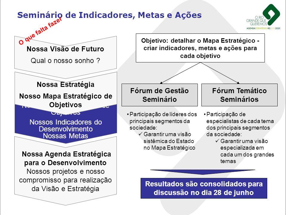 Seminário de Indicadores, Metas e Ações Nossa Visão de Futuro Qual o nosso sonho ? Nossa Estratégia Nosso Mapa Estratégico de Objetivos Nossos Indicad