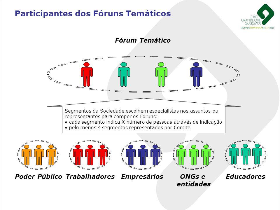 Participantes dos Fóruns Temáticos Poder PúblicoTrabalhadoresEducadoresONGs e entidades Fórum Temático Empresários Segmentos da Sociedade escolhem esp