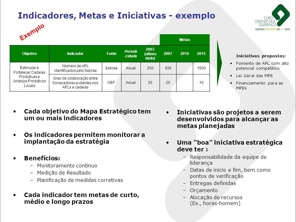 Indicadores, Metas e Iniciativas - exemplo Cada objetivo do Mapa Estratégico tem um ou mais indicadores Os indicadores permitem monitorar a implantaçã