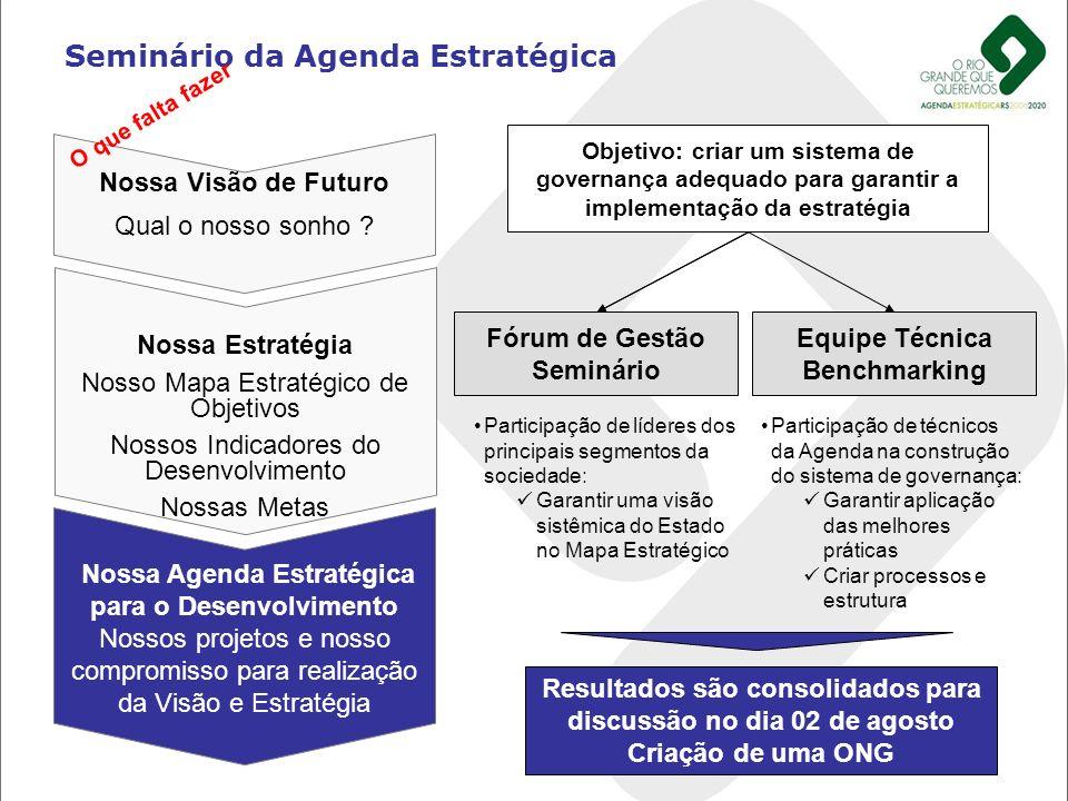 Seminário da Agenda Estratégica Nossa Visão de Futuro Qual o nosso sonho ? Nossa Estratégia Nosso Mapa Estratégico de Objetivos Nossos Indicadores do