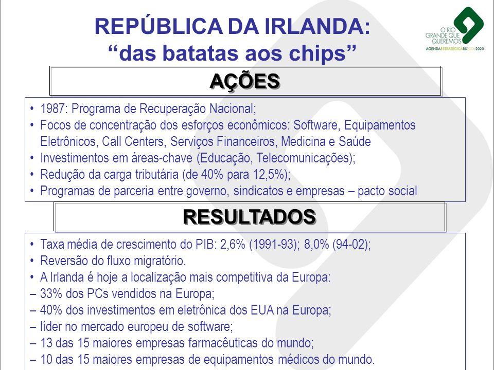 REPÚBLICA DA IRLANDA: das batatas aos chips 1987: Programa de Recuperação Nacional; Focos de concentração dos esforços econômicos: Software, Equipamen