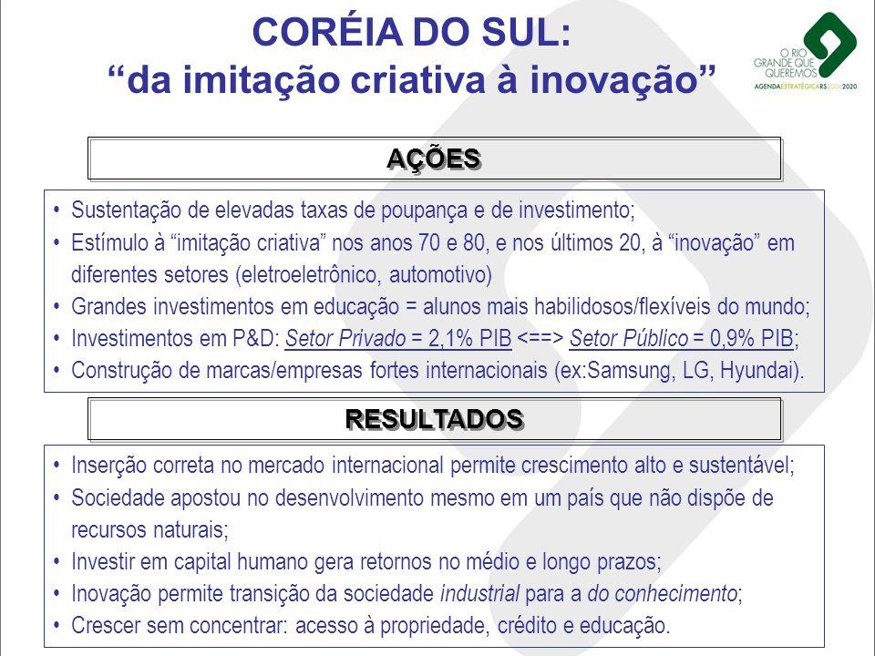 CORÉIA DO SUL: da imitação criativa à inovação Sustentação de elevadas taxas de poupança e de investimento; Estímulo à imitação criativa nos anos 70 e