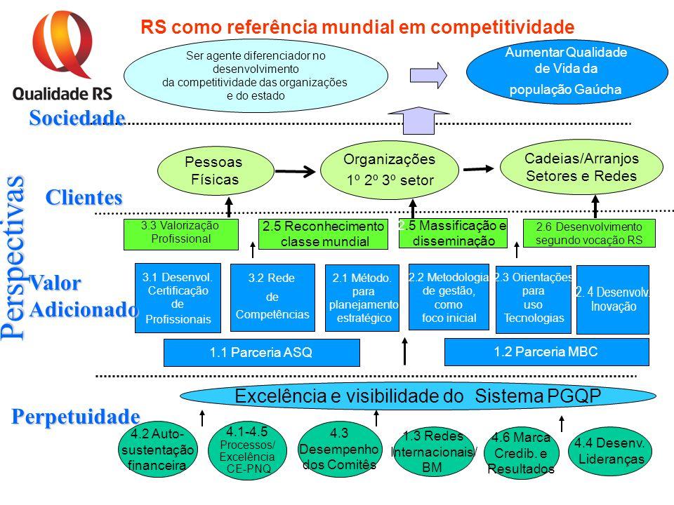 Organizações 1º 2º 3º setor Cadeias/Arranjos Setores e Redes Excelência e visibilidade do Sistema PGQP 4.2 Auto- sustentação financeira 4.1-4.5 Proces