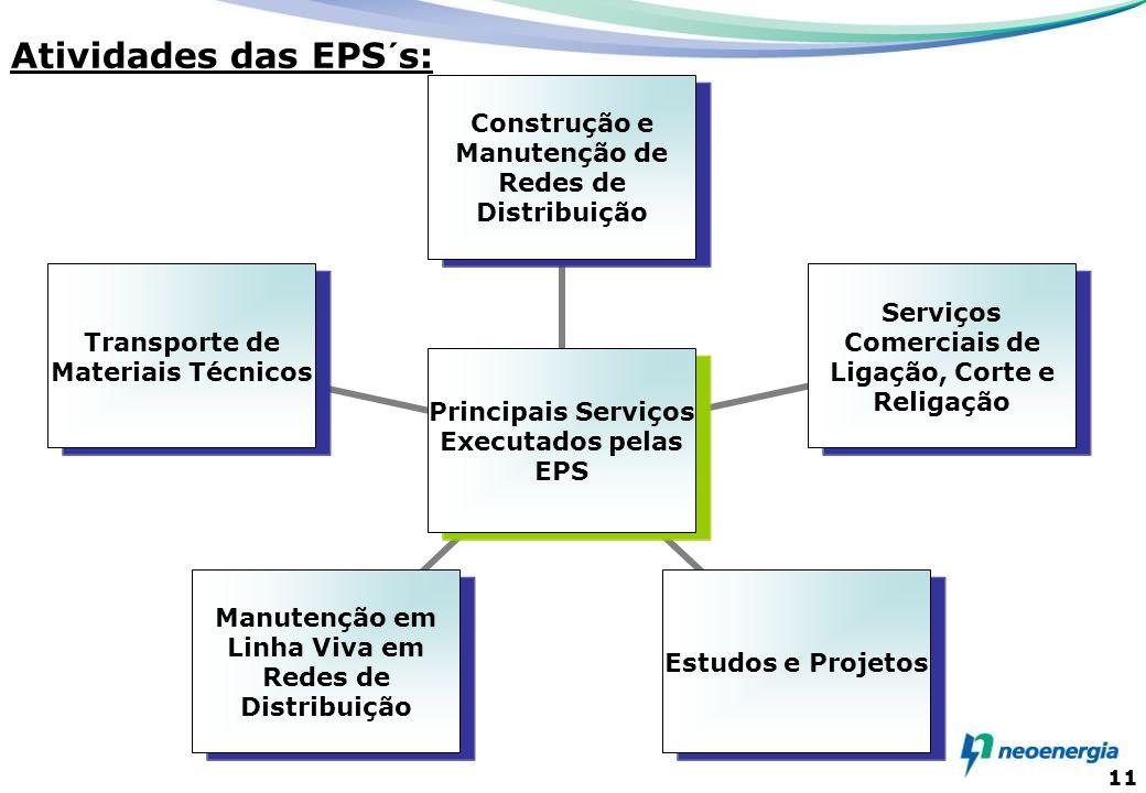 11 Principais Serviços Executados pelas EPS Construção e Manutenção de Redes de Distribuição Serviços Comerciais de Ligação, Corte e Religação Estudos