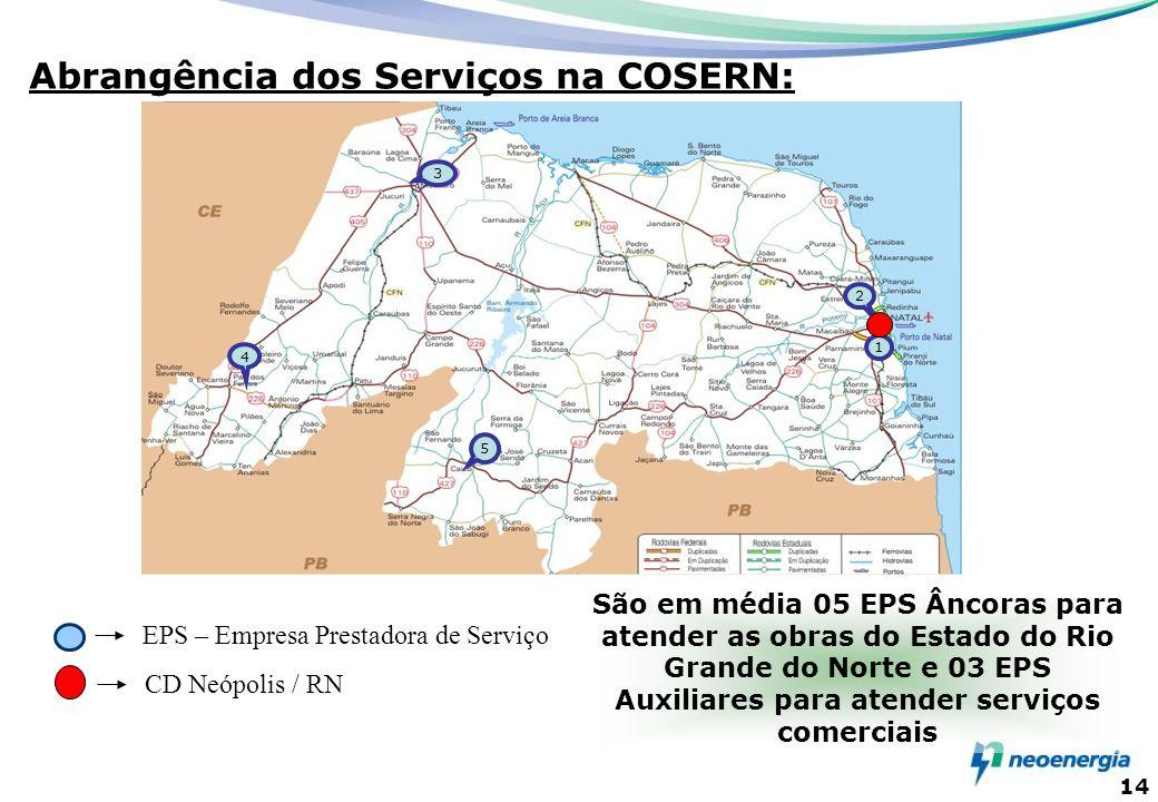 14 3 1 5 4 2 Abrangência dos Serviços na COSERN: CD Neópolis / RN EPS – Empresa Prestadora de Serviço São em média 05 EPS Âncoras para atender as obra