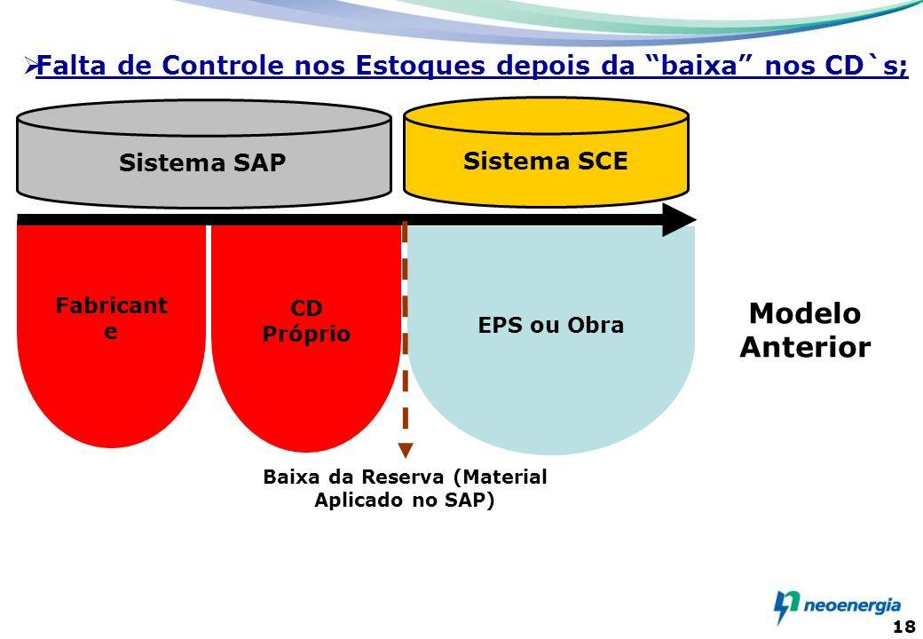 18 CD Próprio EPS ou Obra Fabricant e Sistema SAP Modelo Anterior Baixa da Reserva (Material Aplicado no SAP) Sistema SCE Falta de Controle nos Estoqu