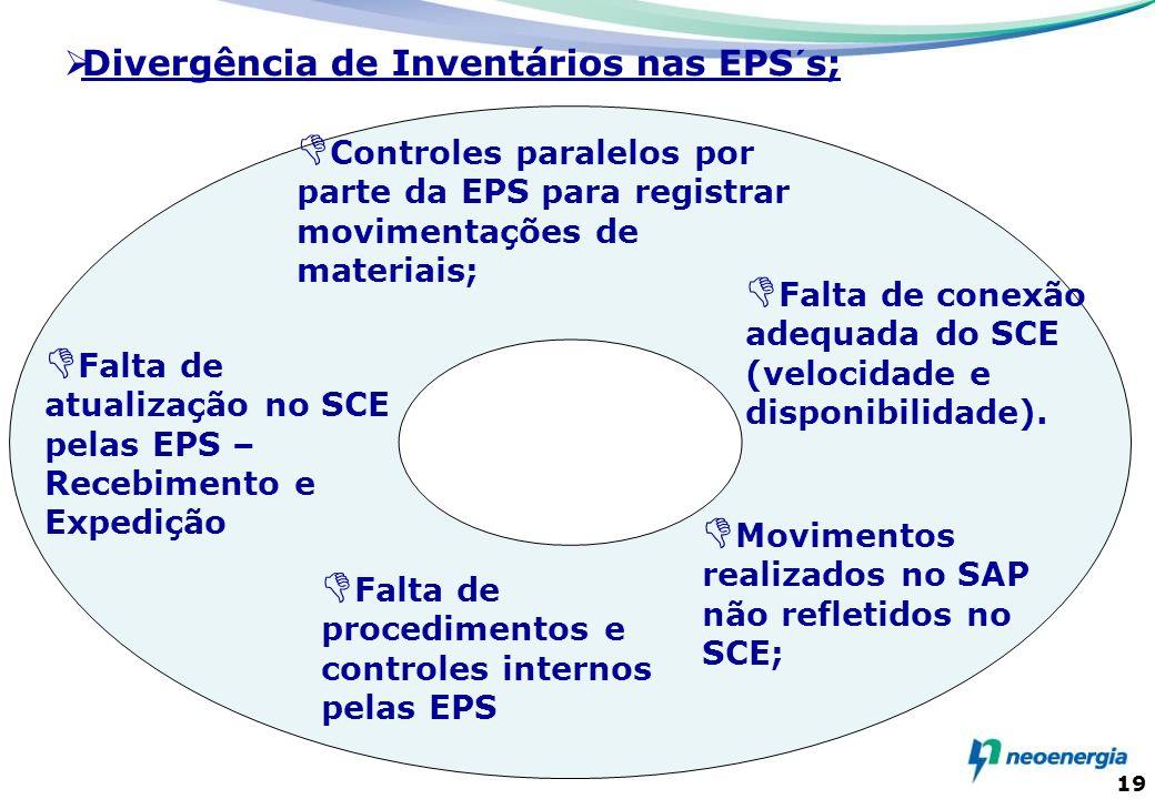 19 Controles paralelos por parte da EPS para registrar movimentações de materiais; Movimentos realizados no SAP não refletidos no SCE; Falta de atuali