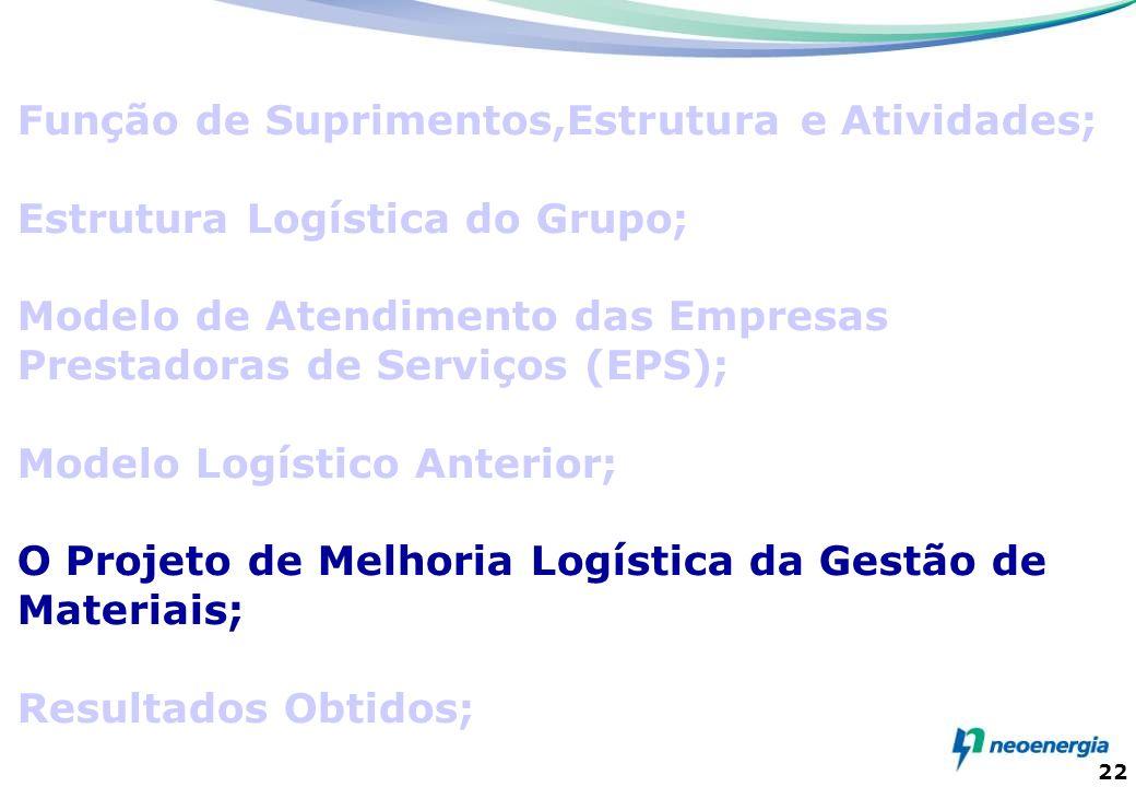 22 Função de Suprimentos,Estrutura e Atividades; Estrutura Logística do Grupo; Modelo de Atendimento das Empresas Prestadoras de Serviços (EPS); Model